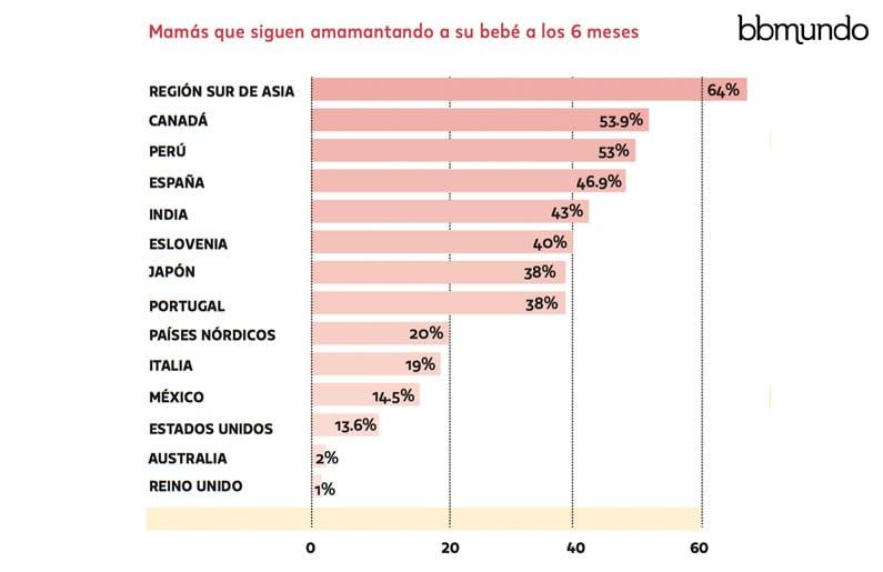 como-es-la-lactancia-en-mexico-en-comparacion-con-otros-paises