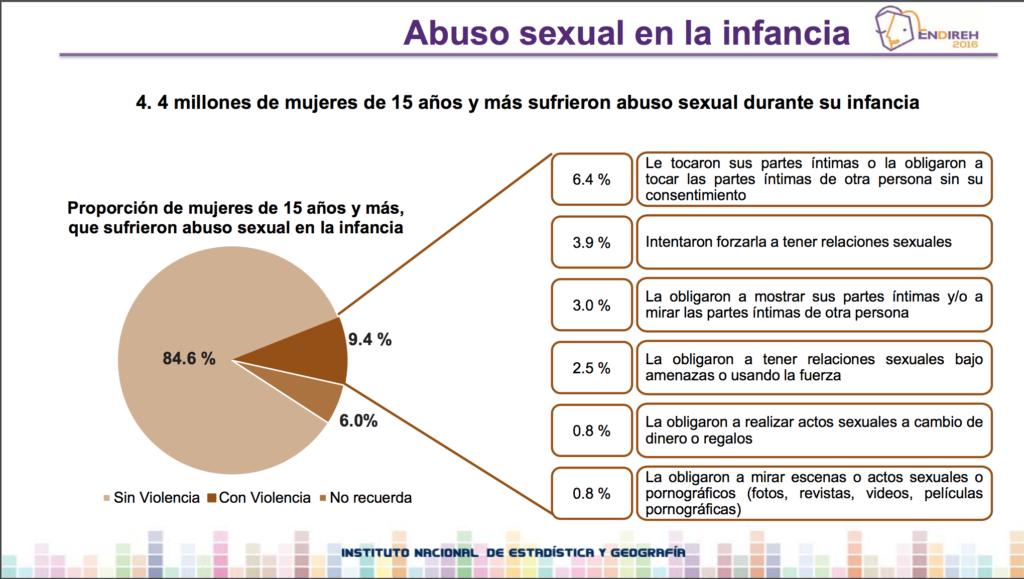Tíos y primos: los principales violadores de niñas en México
