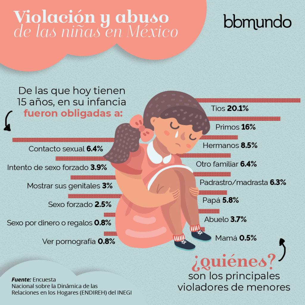 México ocupa el primer lugar en abuso sexual infantil